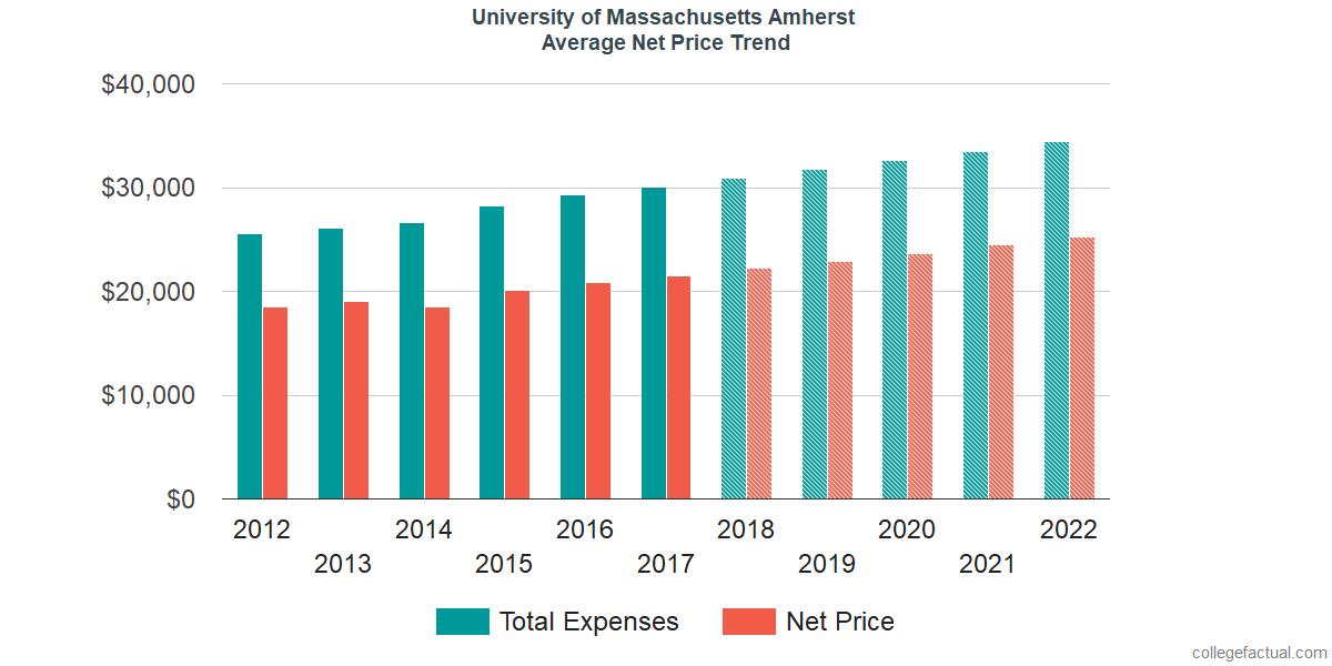 Average Net Price at University of Massachusetts Amherst