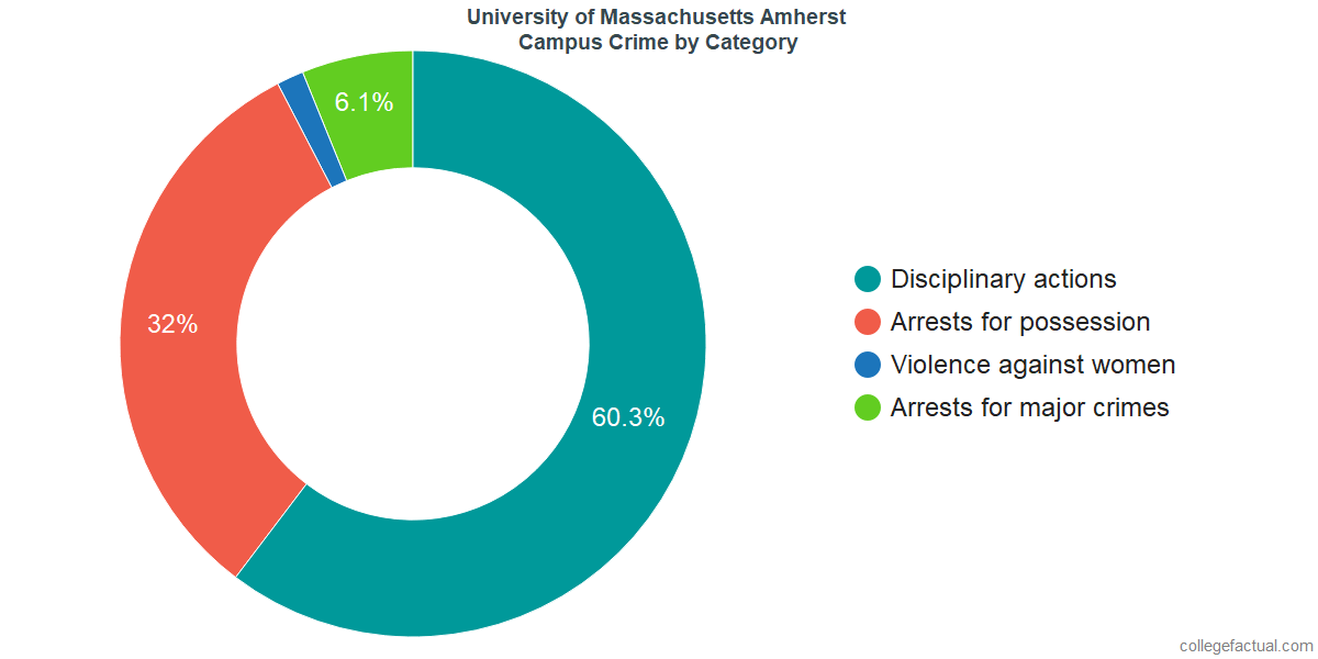 On-Campus Crime and Safety Incidents at University of Massachusetts Amherst by Category