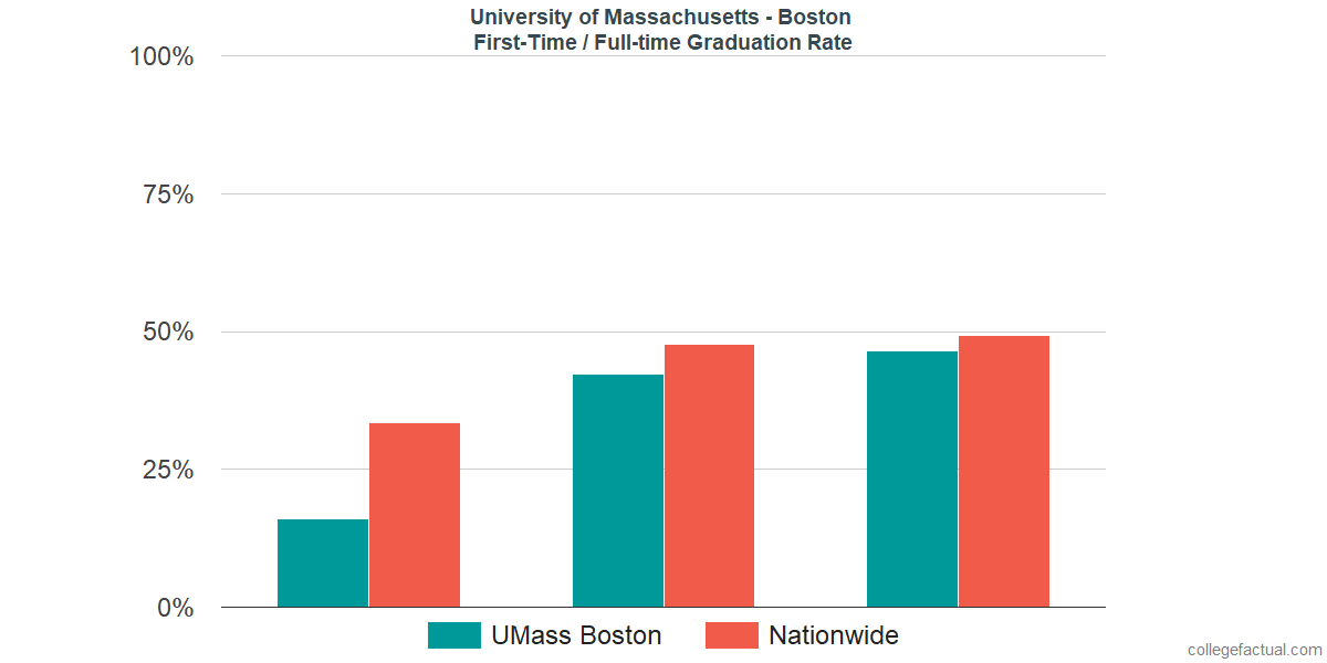 Graduation rates for first-time / full-time students at University of Massachusetts - Boston