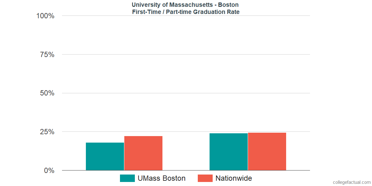 Graduation rates for first-time / part-time students at University of Massachusetts - Boston