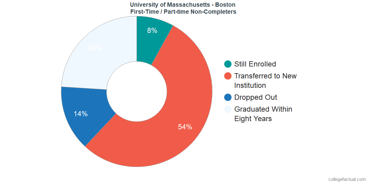 Non-completion rates for first-time / part-time students at University of Massachusetts - Boston
