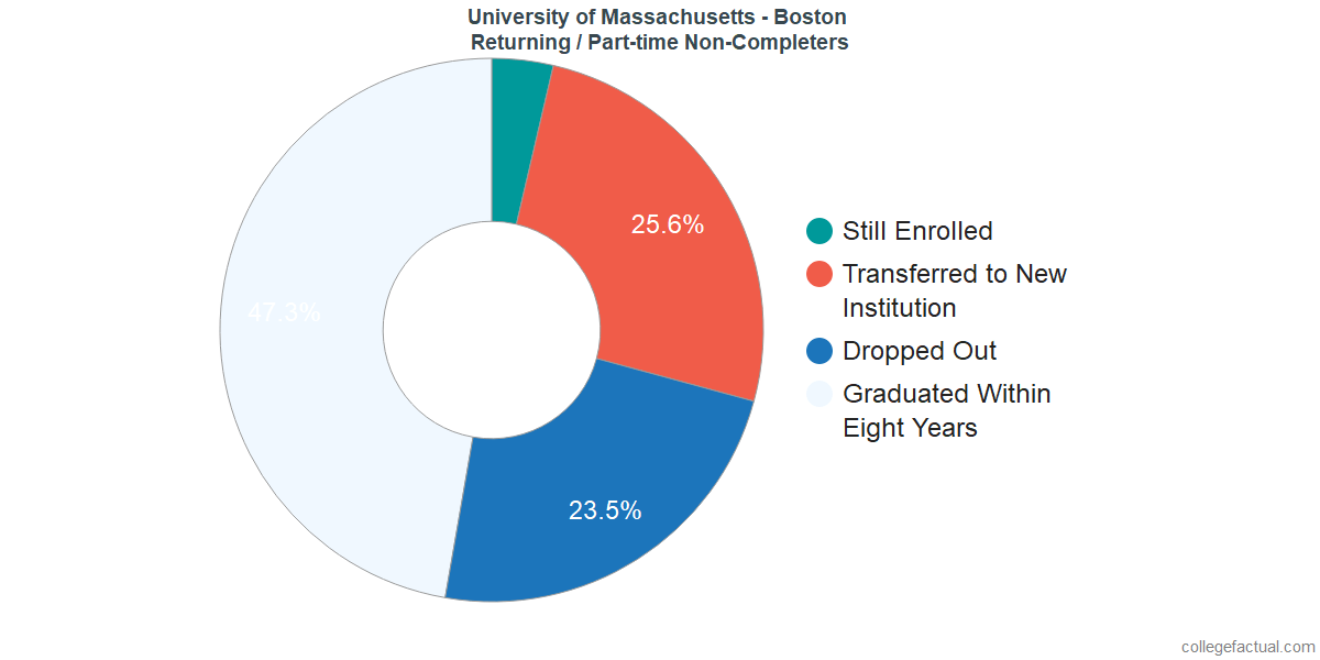Non-completion rates for returning / part-time students at University of Massachusetts - Boston