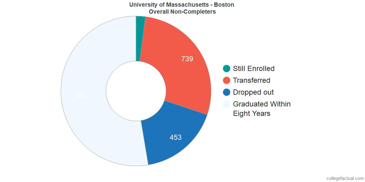 University Of Massachusetts Boston Graduation Rate Retention Rate