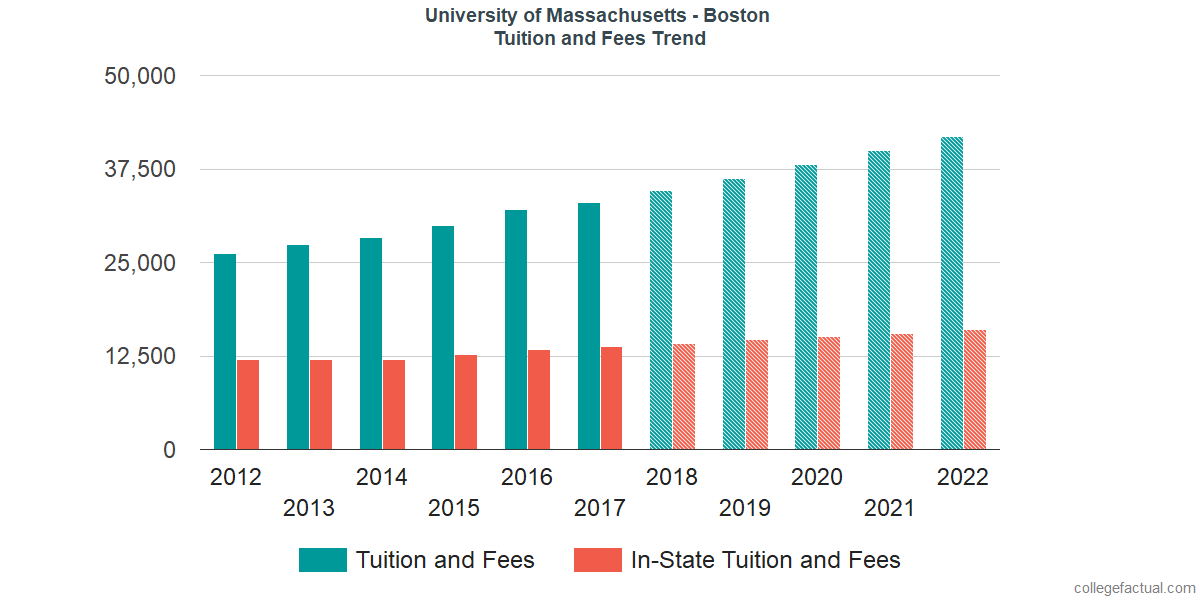Tuition and Fees Trends at University of Massachusetts - Boston