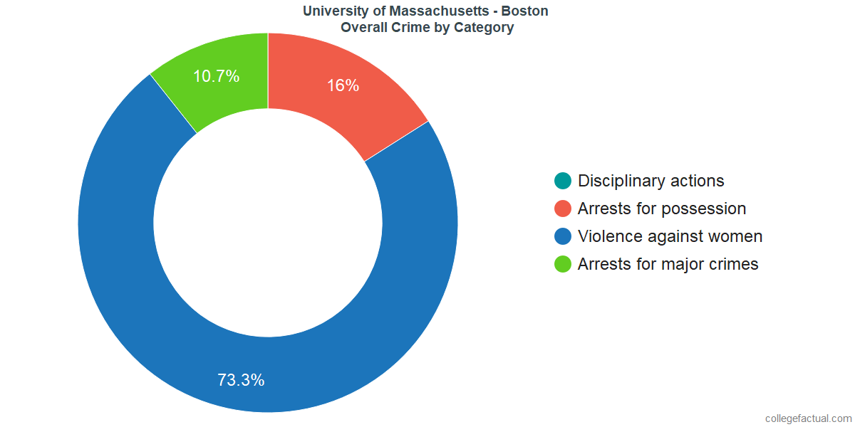 How Safe Is University Of Massachusetts Boston Learn About Campus Crime Ratings