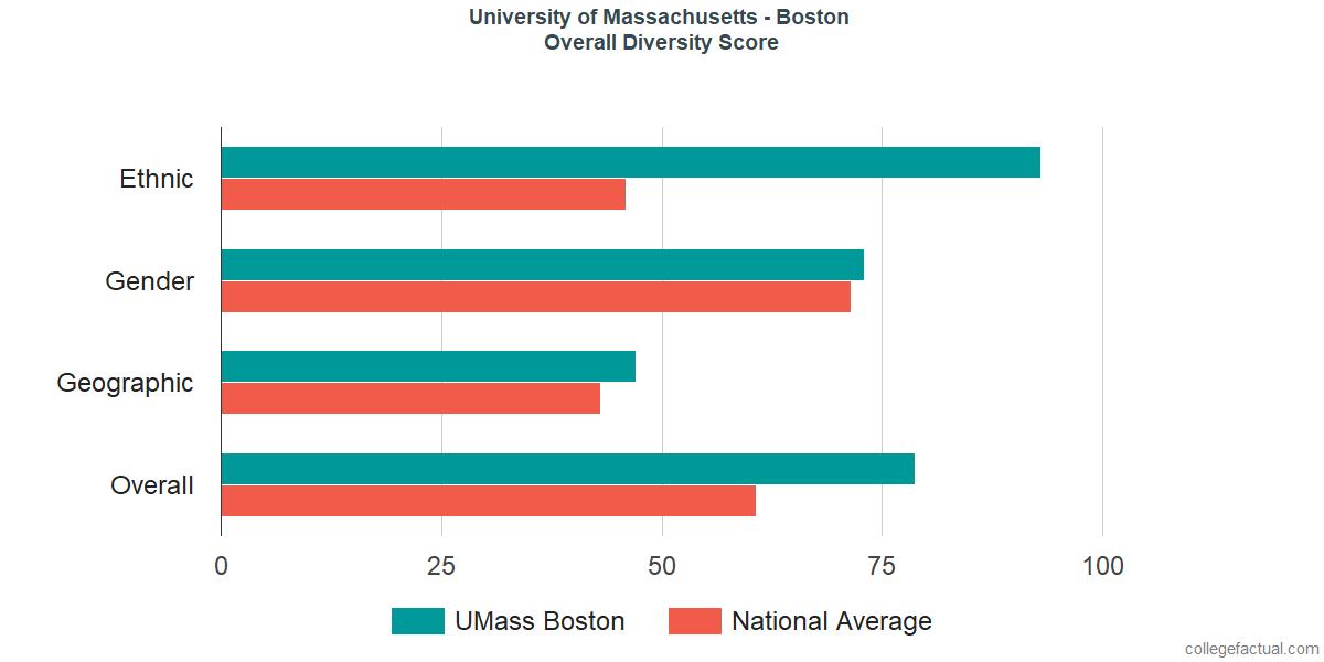 Overall Diversity at University of Massachusetts - Boston