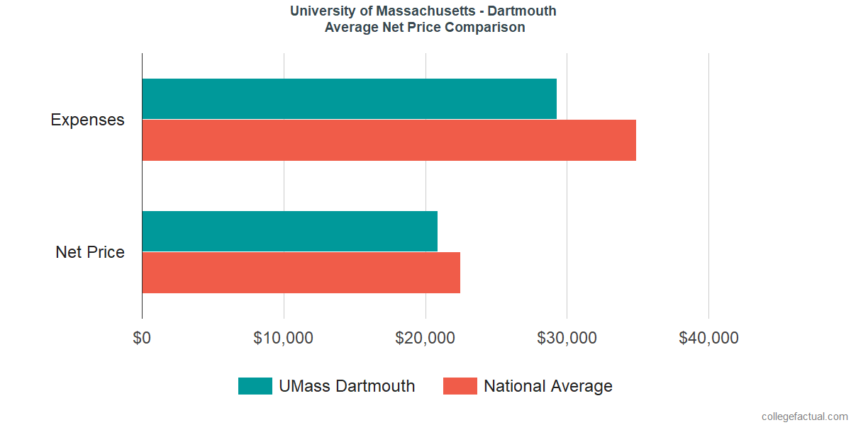Net Price Comparisons at University of Massachusetts - Dartmouth