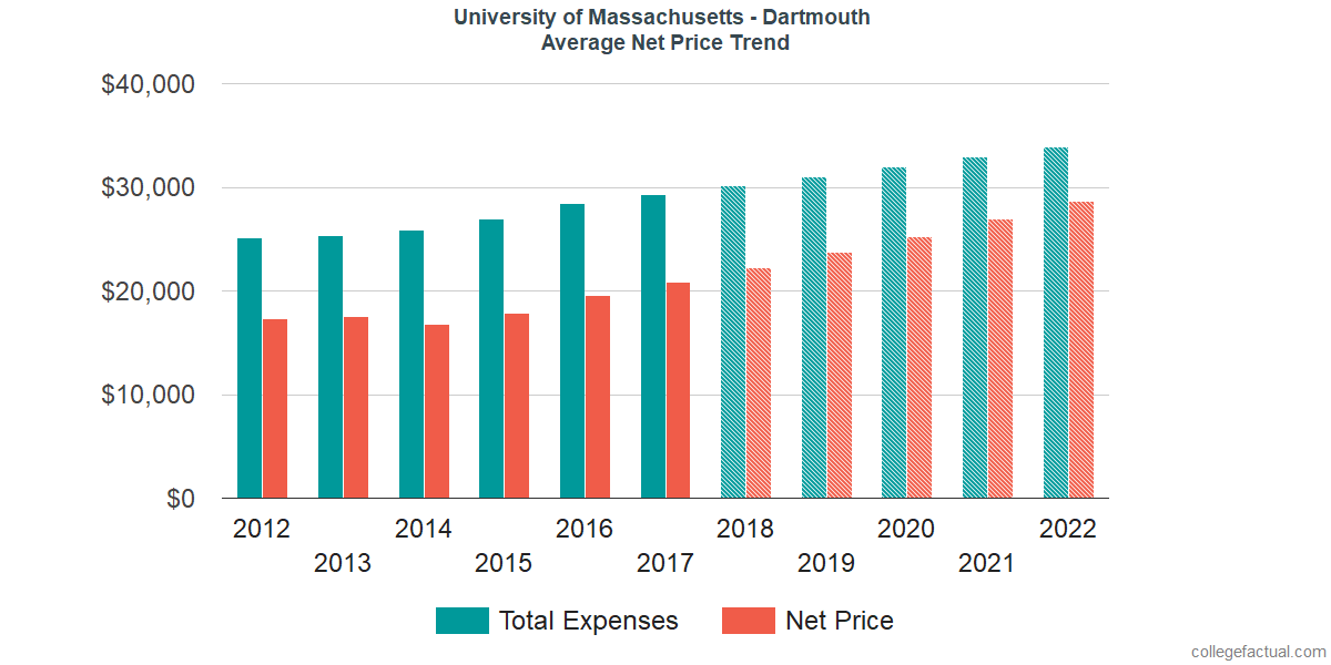 Net Price Trends at University of Massachusetts - Dartmouth