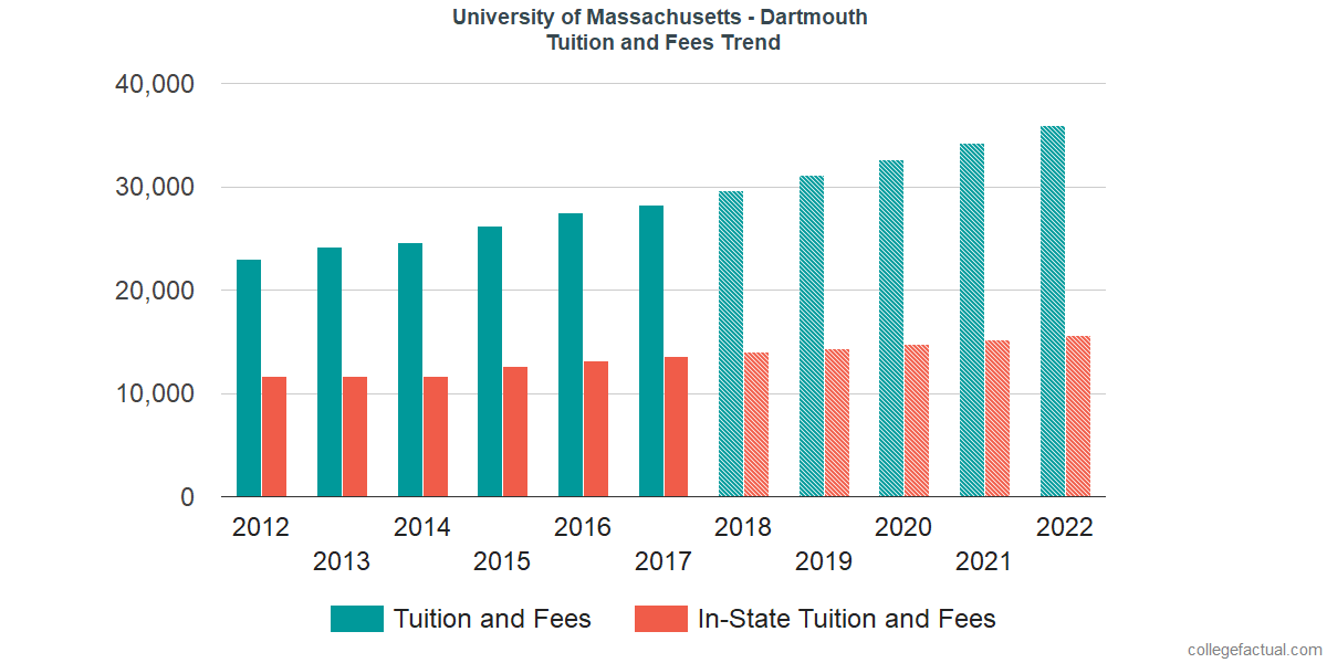 Tuition and Fees Trends at University of Massachusetts - Dartmouth