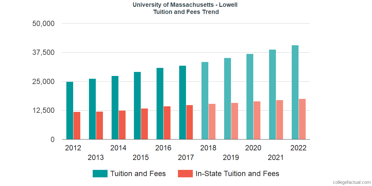 Tuition and Fees Trends at University of Massachusetts - Lowell