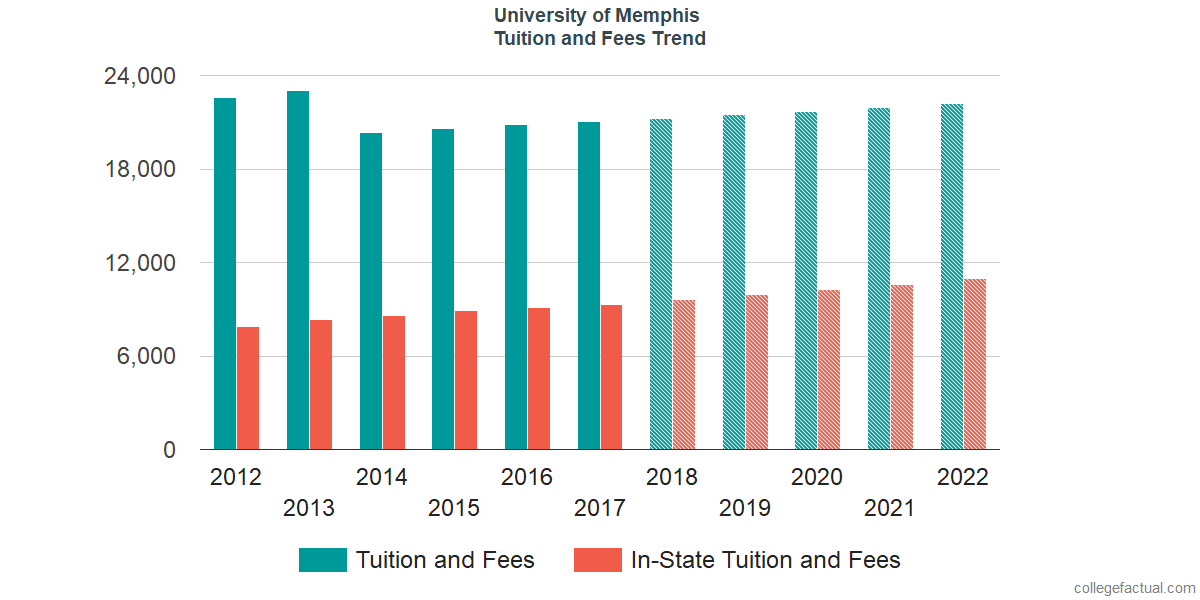 Tuition and Fees Trends at University of Memphis