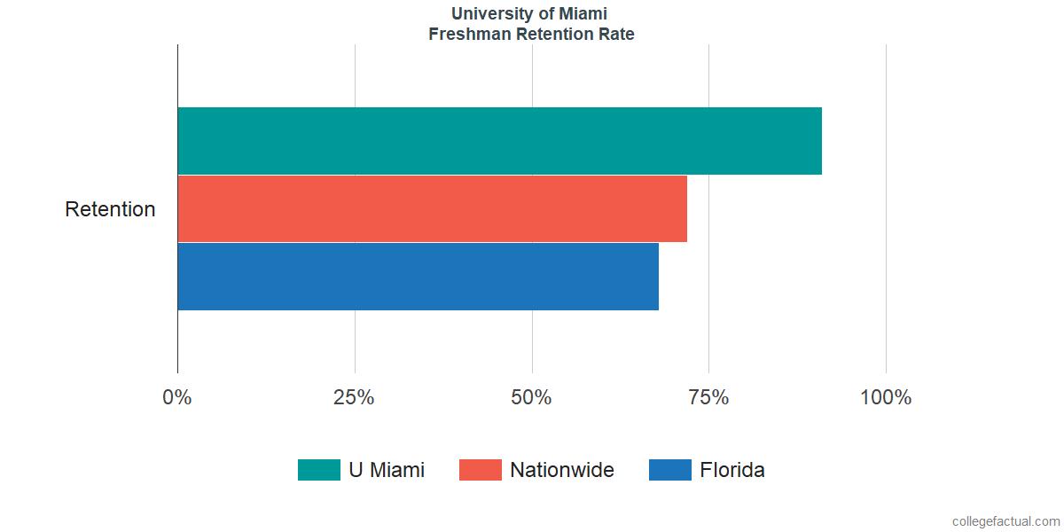 University of Miami Graduation Rate & Retention Rate
