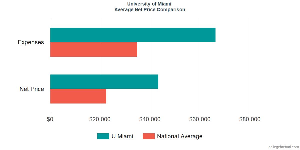 Net Price Comparisons at University of Miami