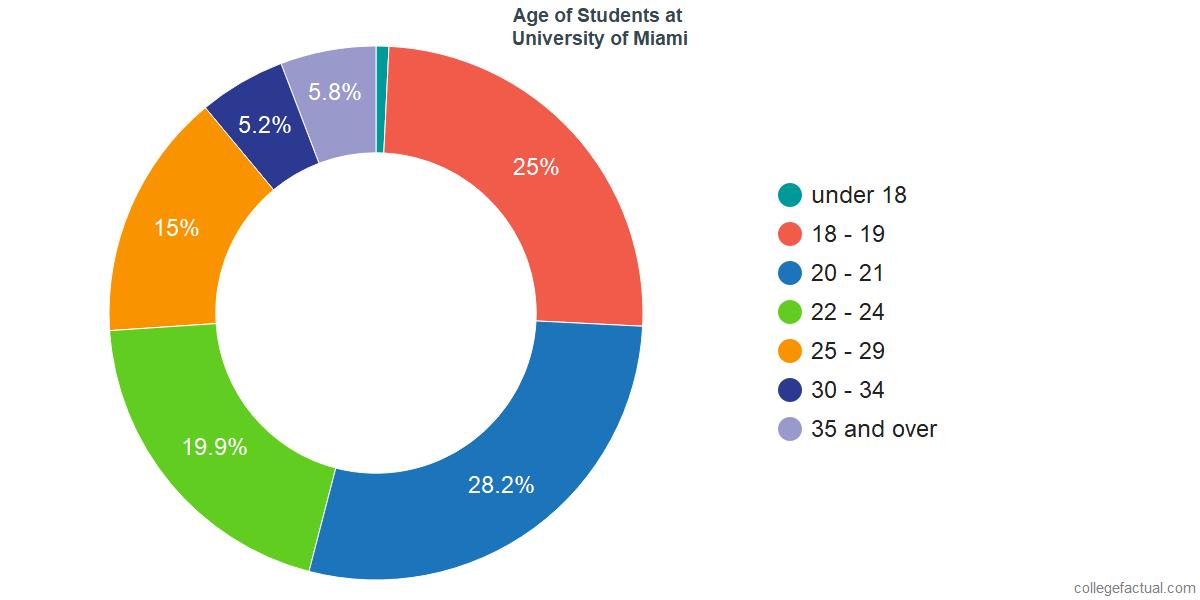Age of Undergraduates at University of Miami