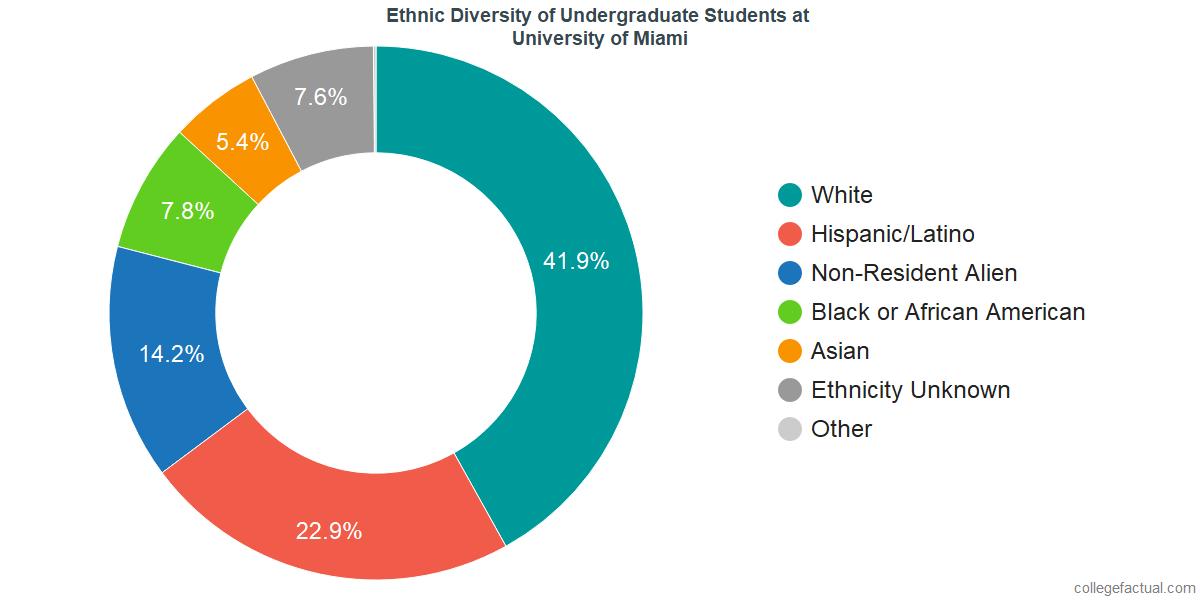 Ethnic Diversity of Undergraduates at University of Miami