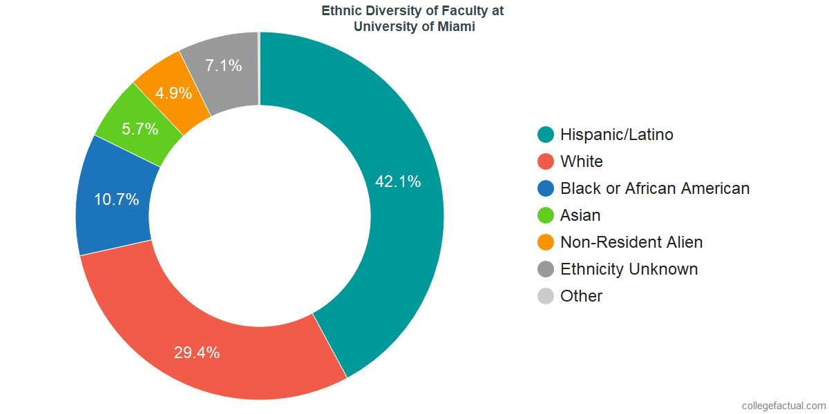 University Of Miami Diversity Racial Demographics Other Stats
