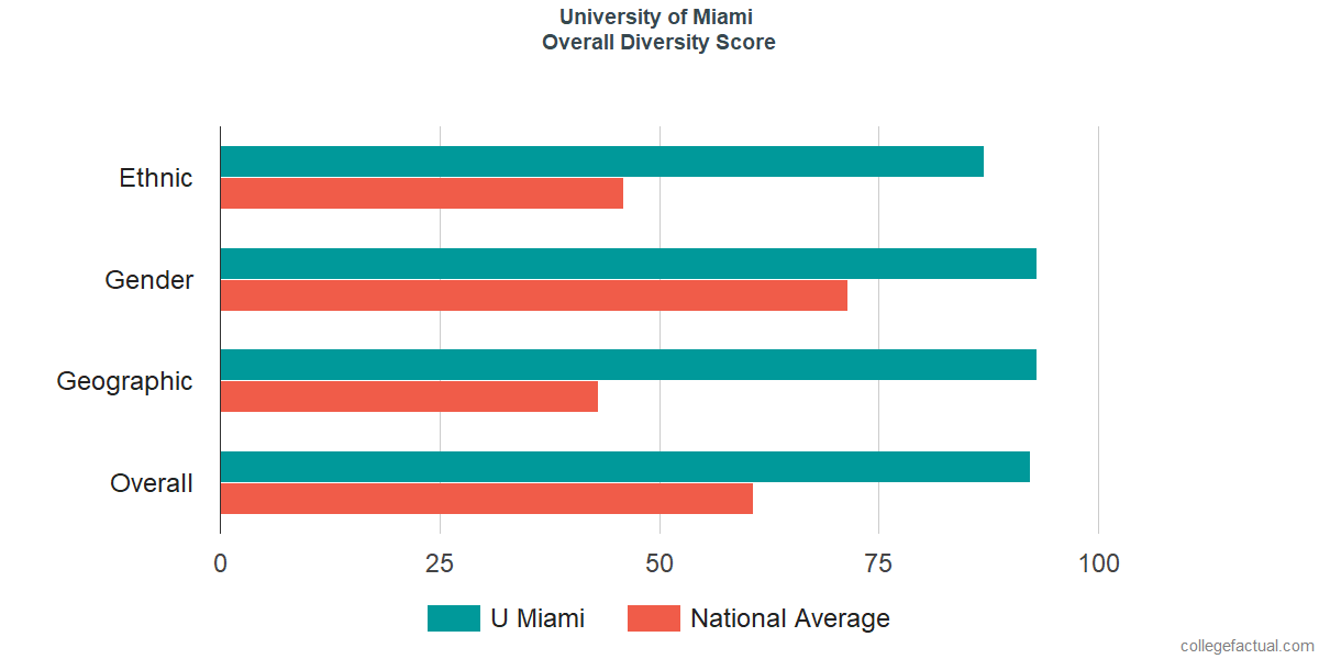 Overall Diversity at University of Miami