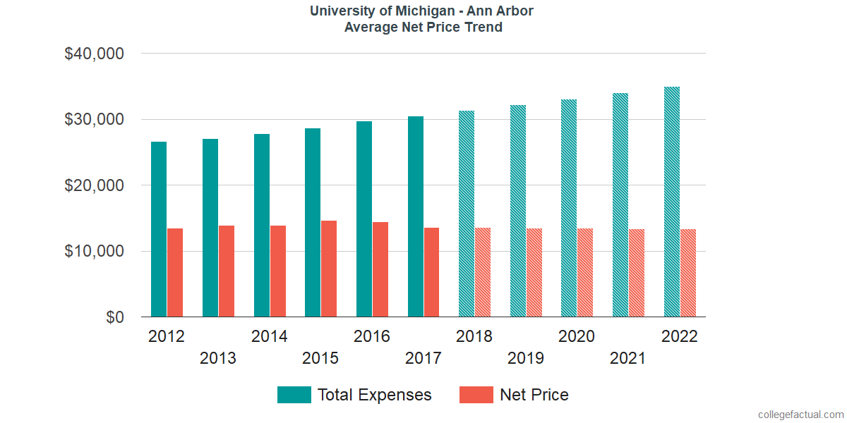 Average Net Price at University of Michigan - Ann Arbor