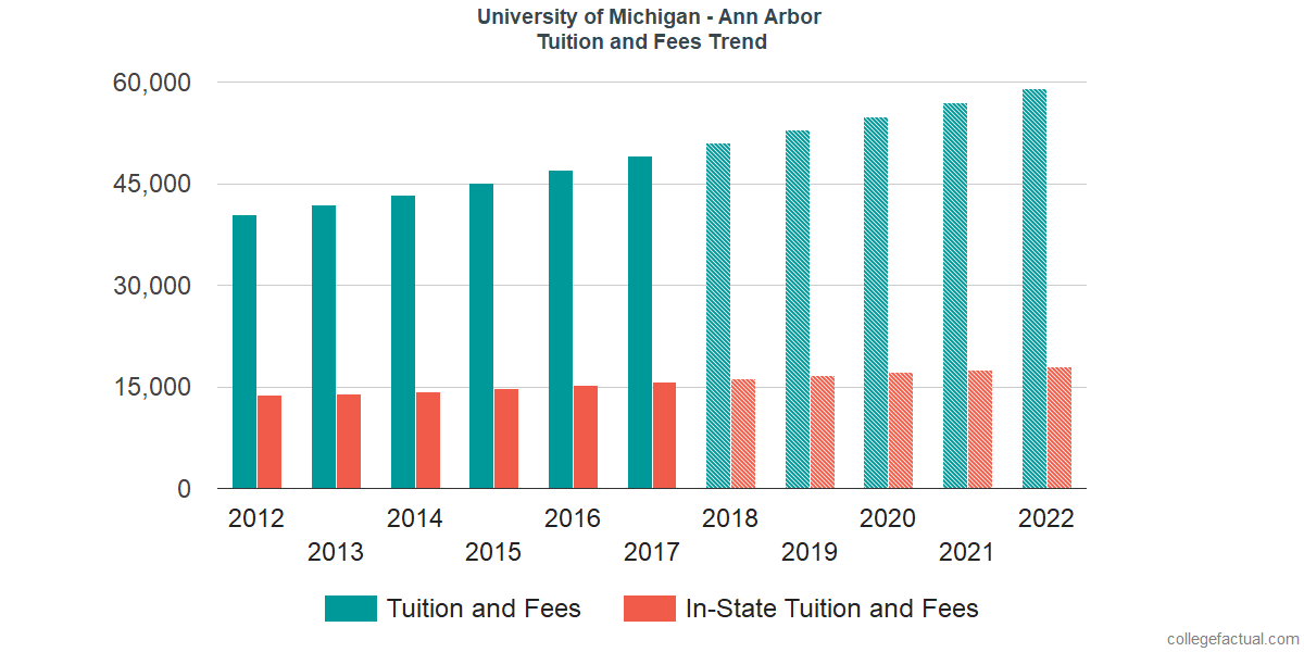 Tuition and Fees Trends at University of Michigan - Ann Arbor
