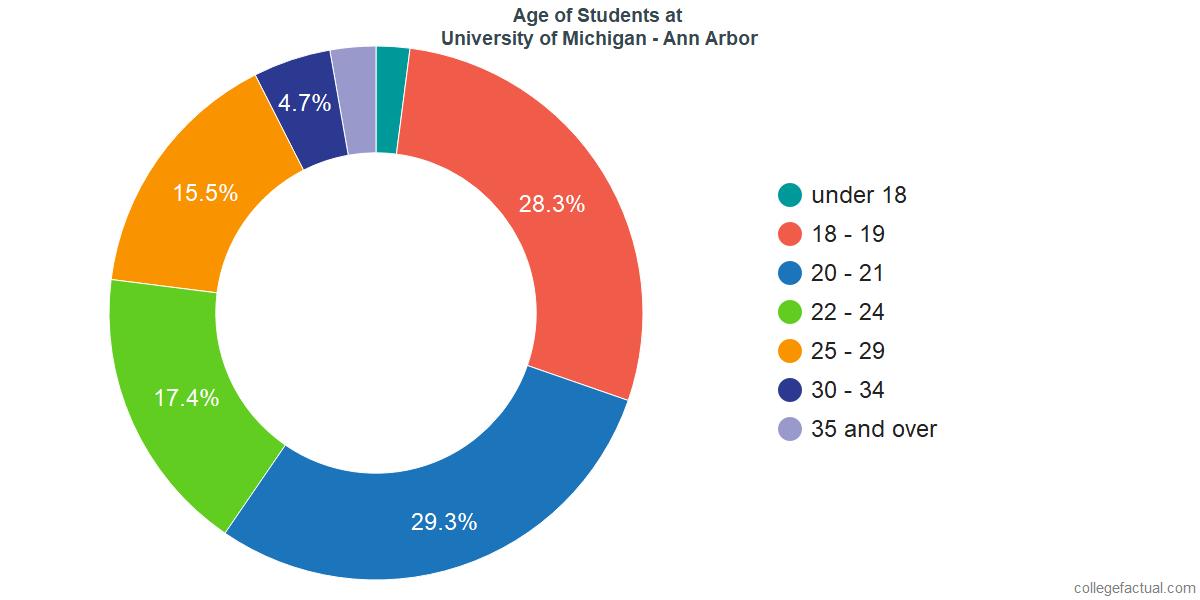 Age of Undergraduates at University of Michigan - Ann Arbor