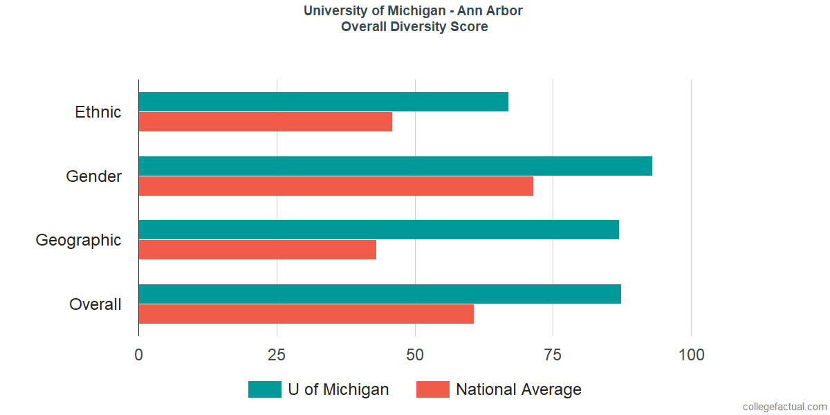Overall Diversity at University of Michigan - Ann Arbor