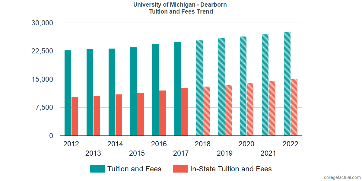 Tuition and Fees Trends at University of Michigan - Dearborn