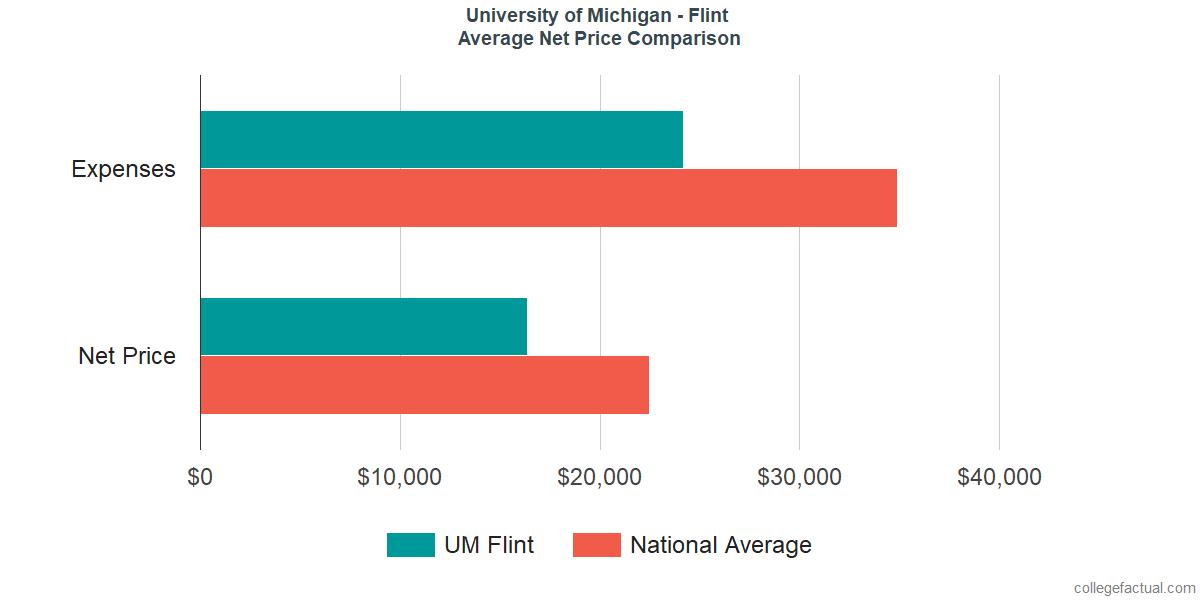 Net Price Comparisons at University of Michigan - Flint