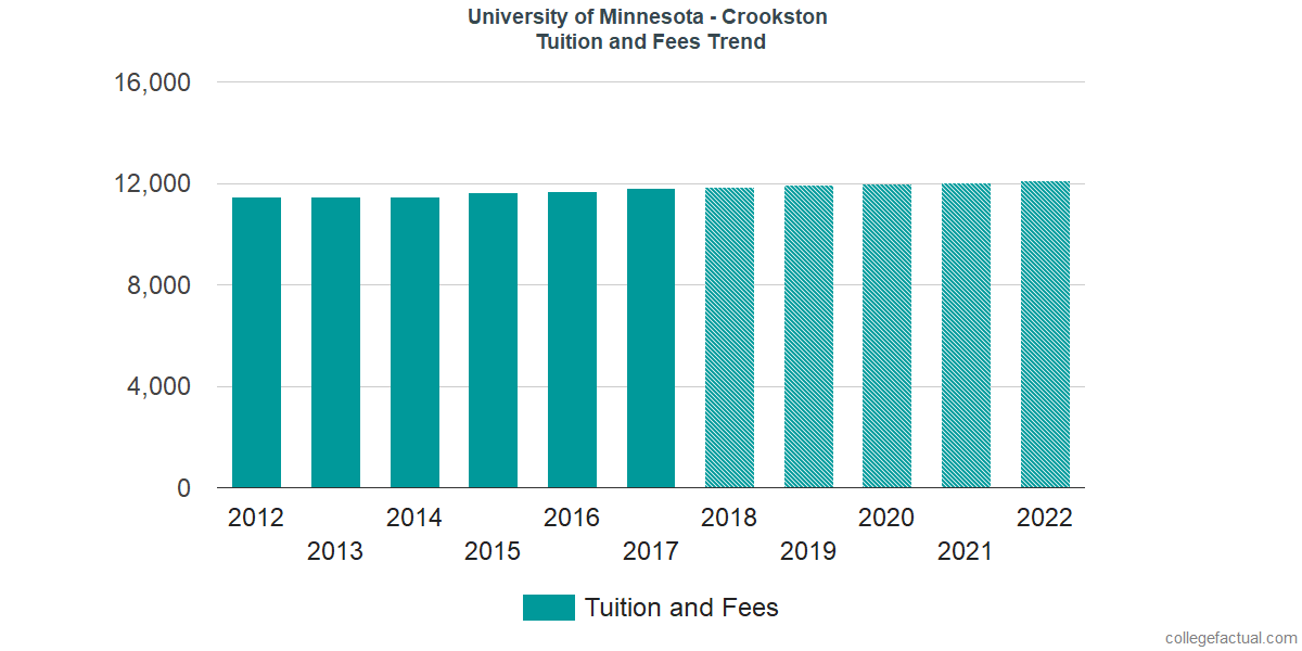 Tuition and Fees Trends at University of Minnesota - Crookston