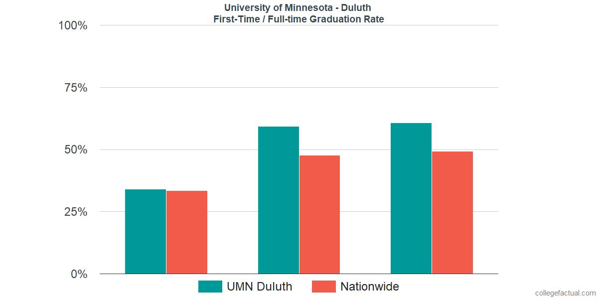 University of Minnesota - Duluth Graduation Rate & Retention