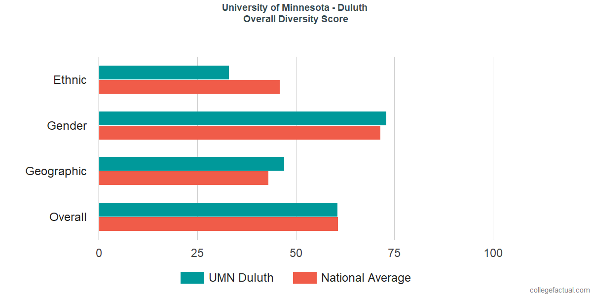 Overall Diversity at University of Minnesota - Duluth