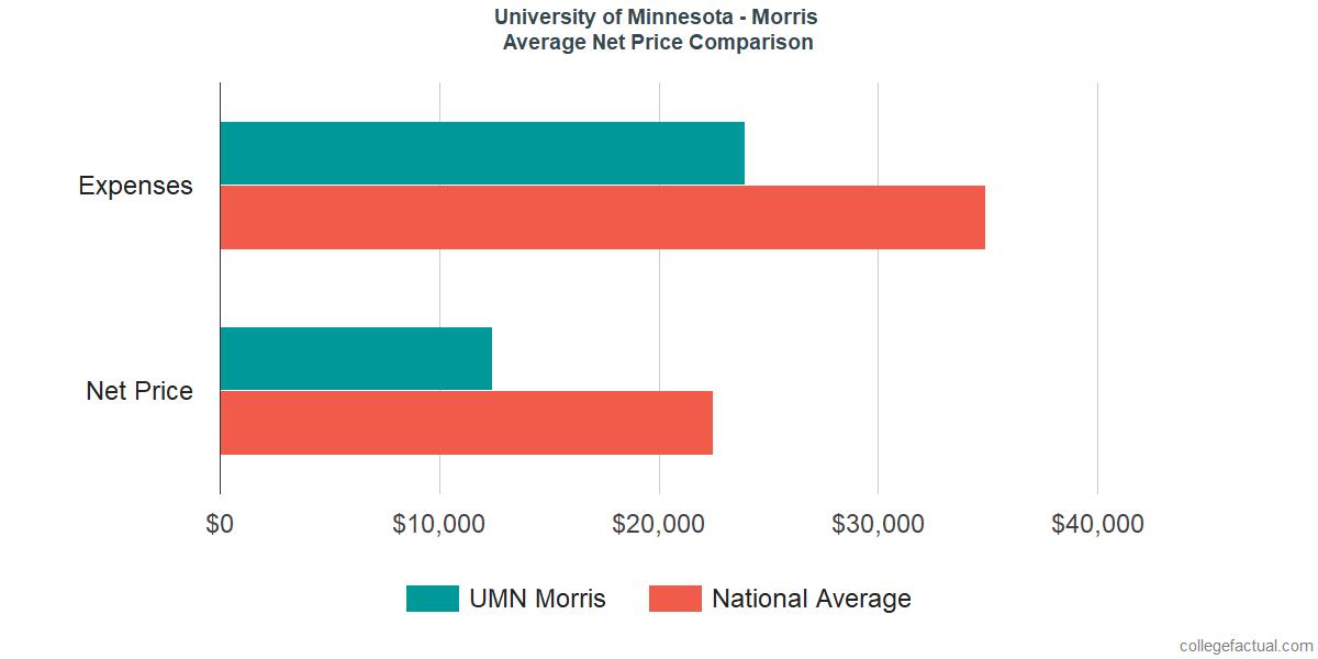 Net Price Comparisons at University of Minnesota - Morris