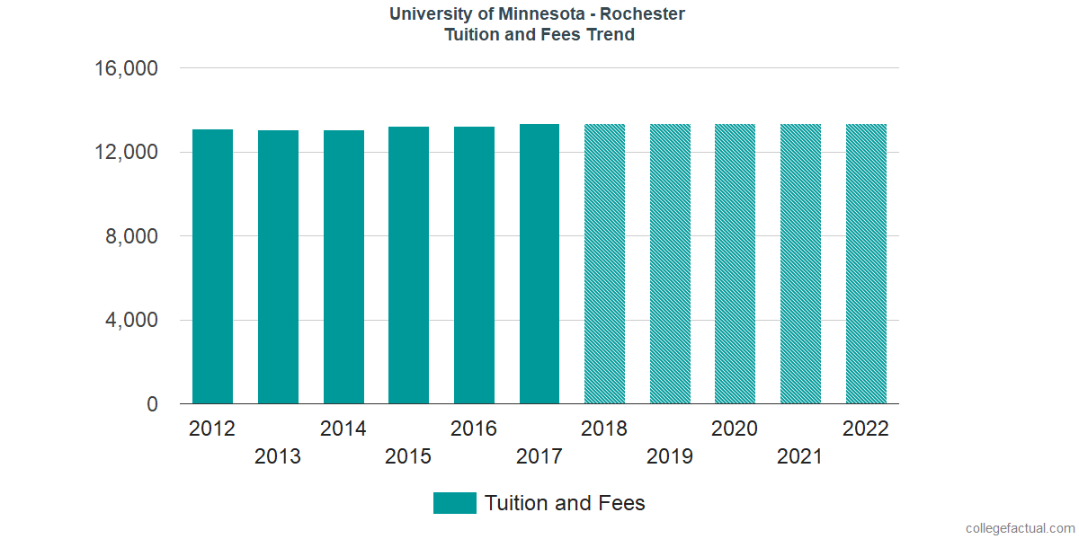 Tuition and Fees Trends at University of Minnesota - Rochester