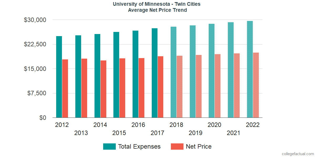 Average Net Price at University of Minnesota - Twin Cities