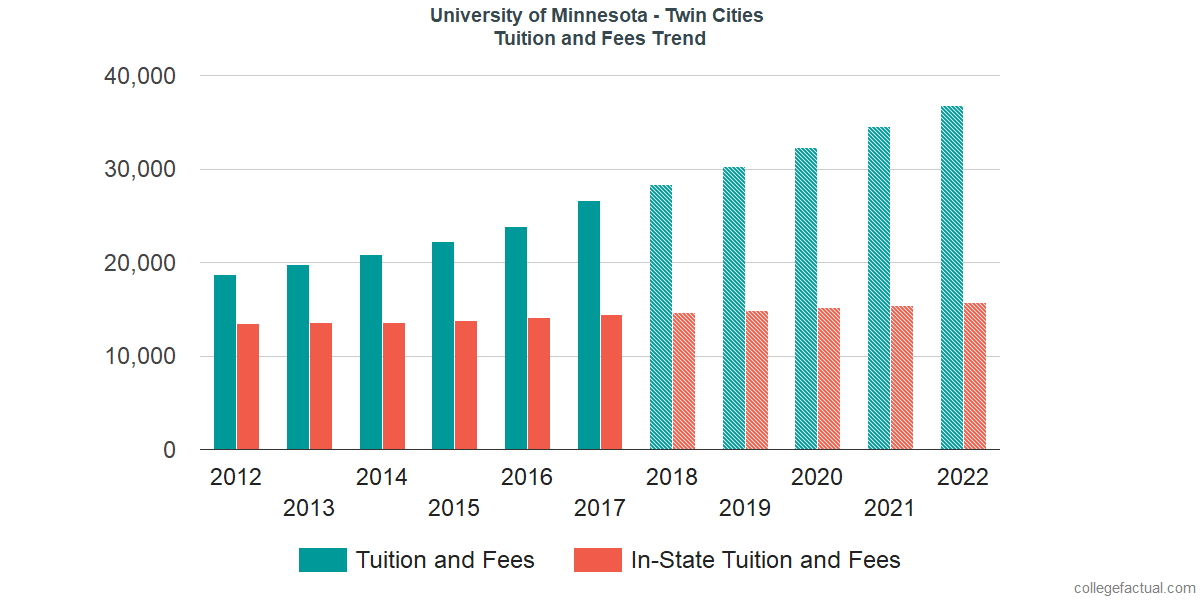Tuition and Fees Trends at University of Minnesota - Twin Cities