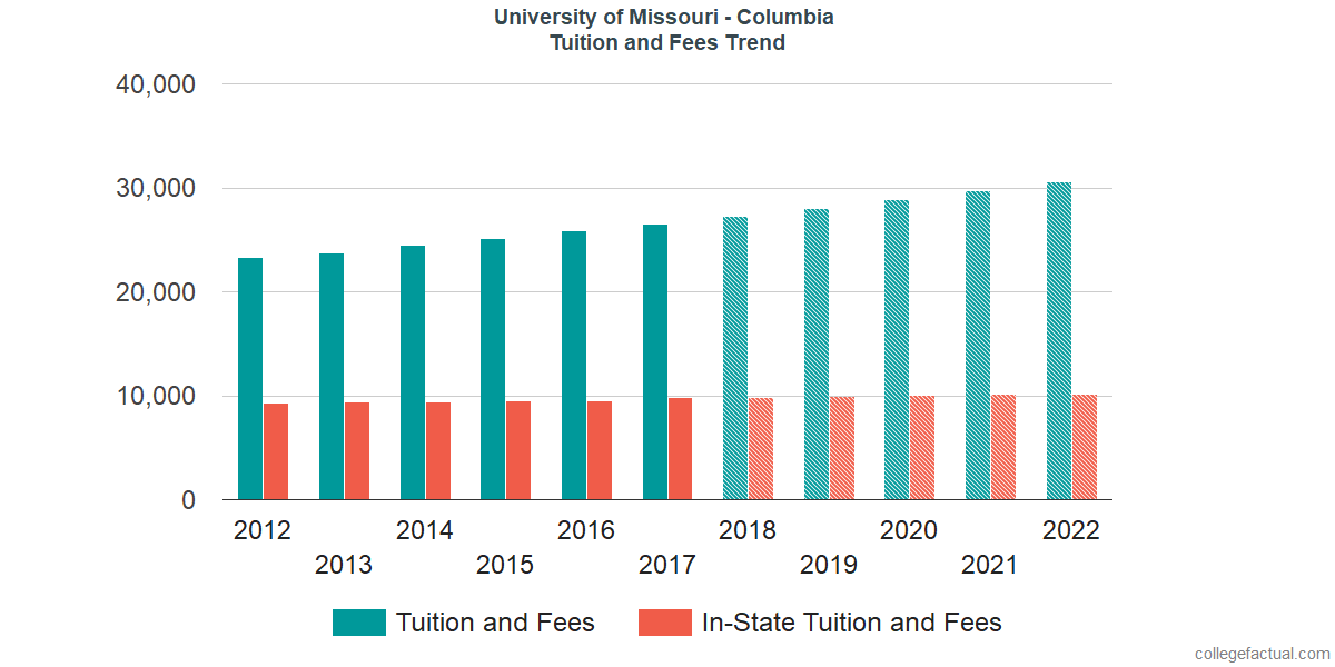 Tuition and Fees Trends at University of Missouri - Columbia