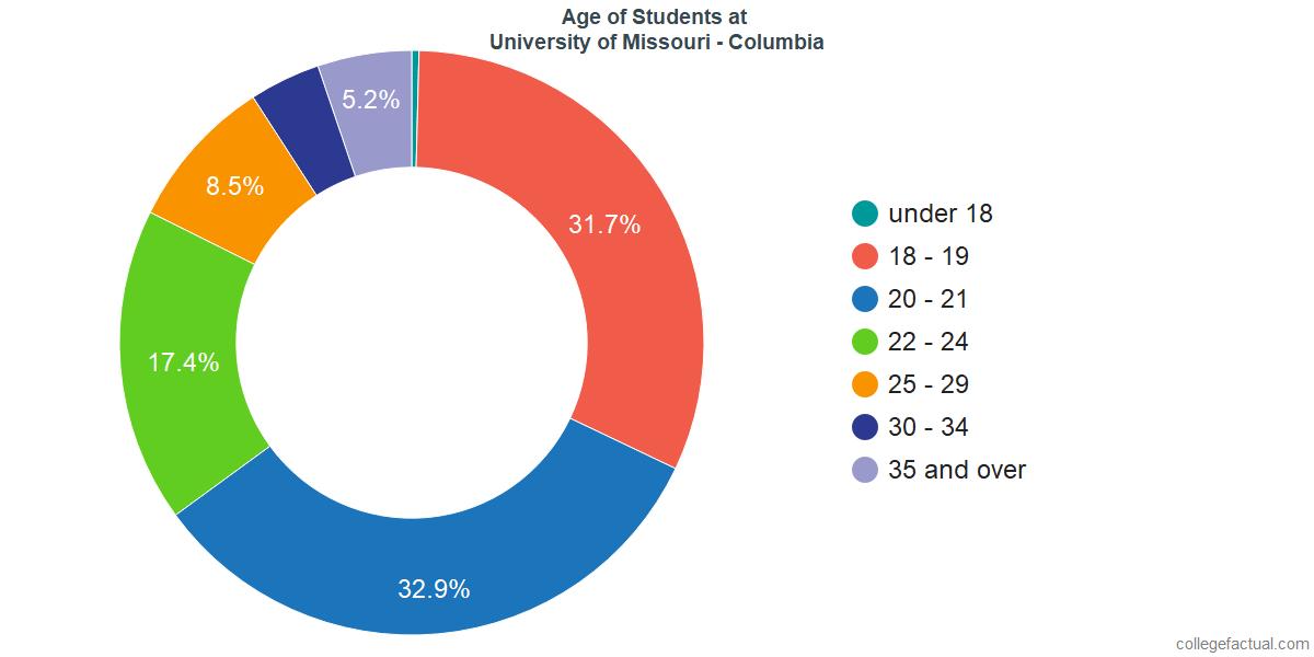 Age of Undergraduates at University of Missouri - Columbia