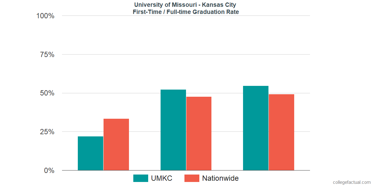 University of Missouri - Kansas City Graduation Rate
