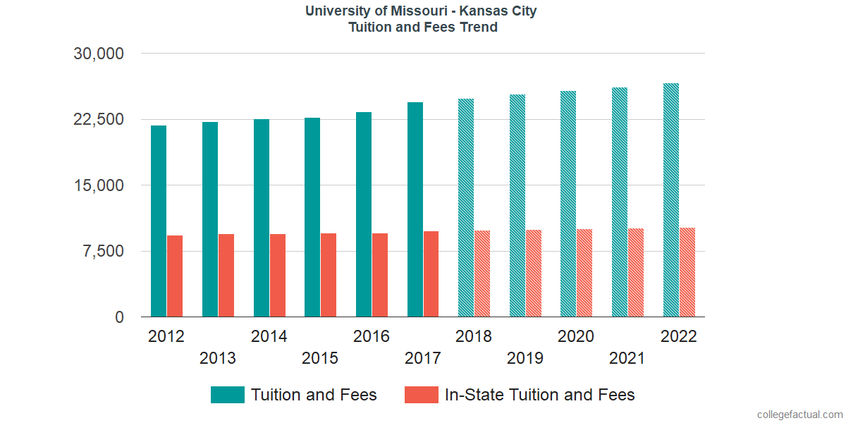 Tuition and Fees Trends at University of Missouri - Kansas City
