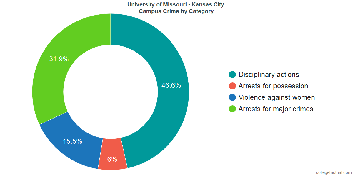 On-Campus Crime and Safety Incidents at University of Missouri - Kansas City by Category