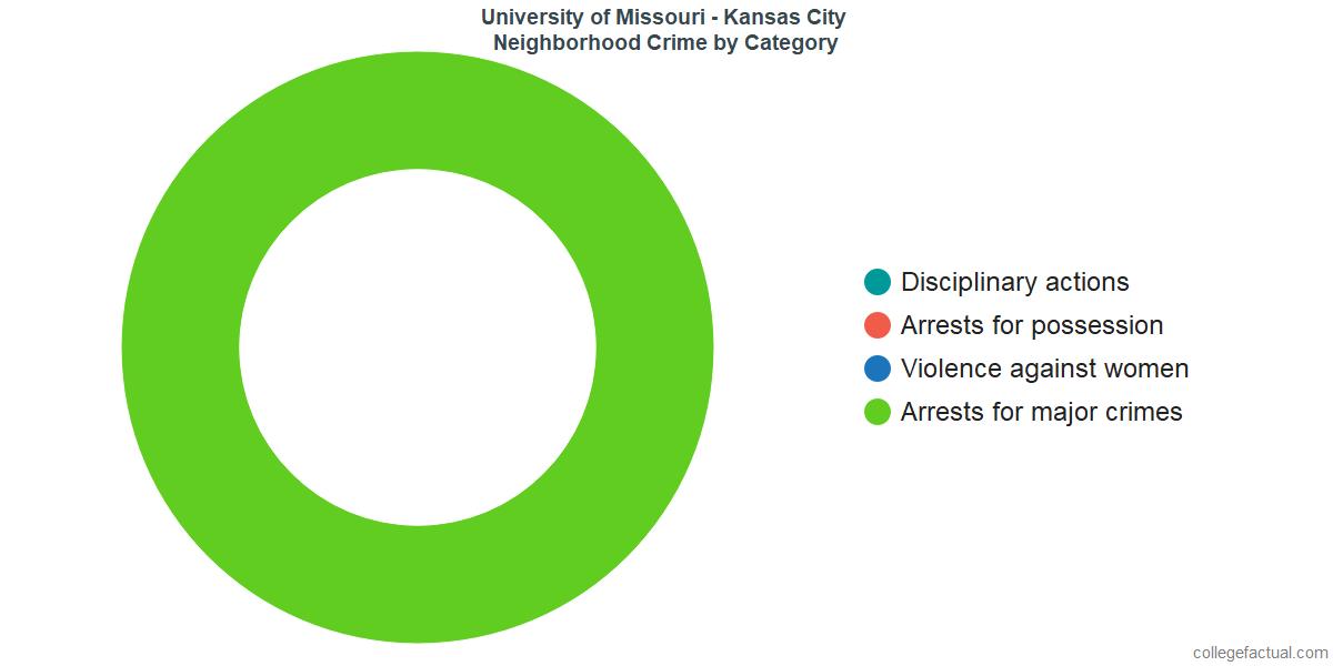 Kansas City Neighborhood Crime and Safety Incidents at University of Missouri - Kansas City by Category
