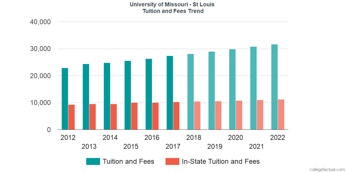 Tuition and Fees Trends at University of Missouri - St Louis