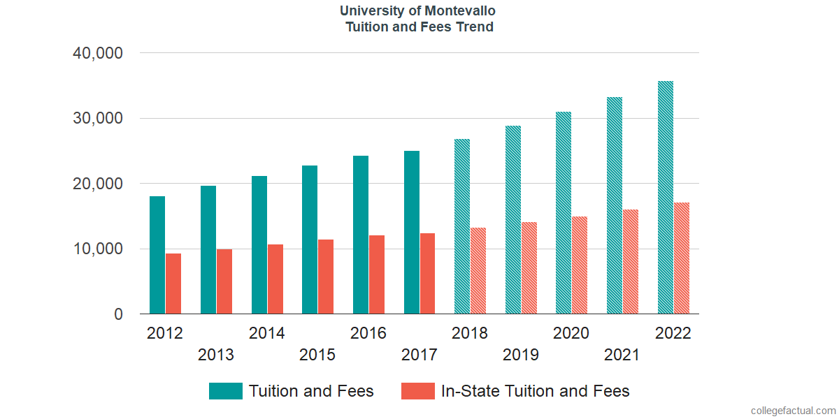 Tuition and Fees Trends at University of Montevallo