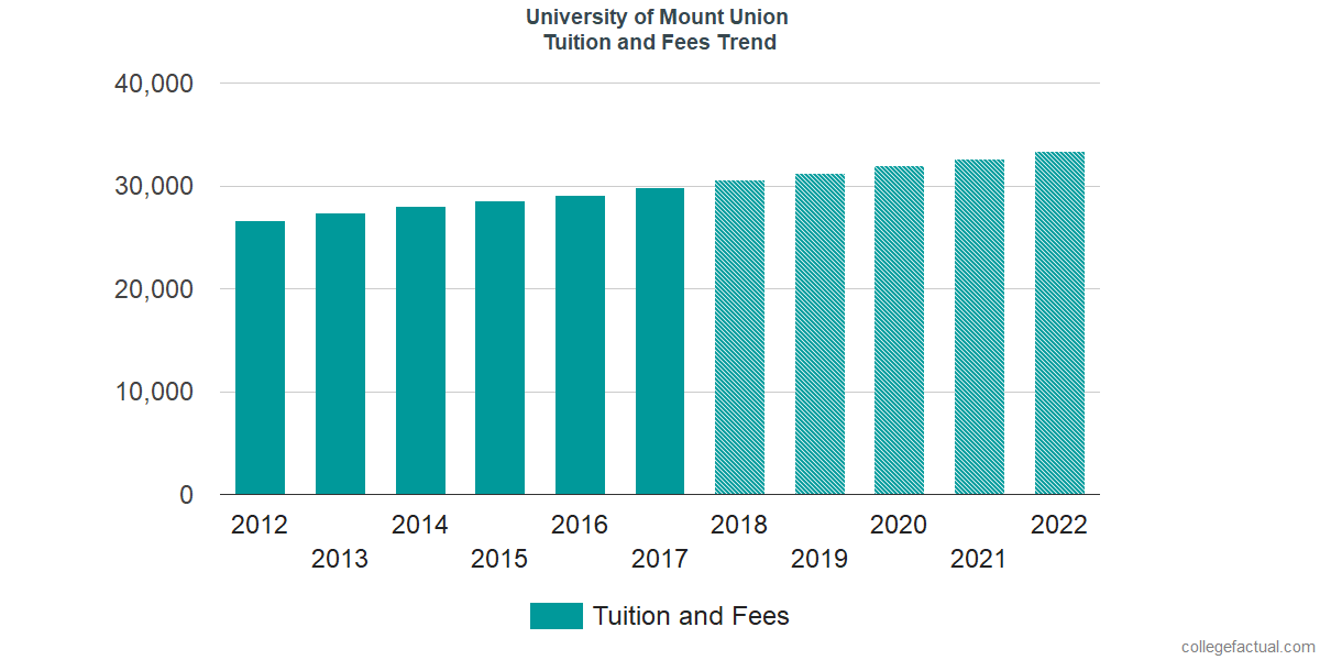 Tuition and Fees Trends at University of Mount Union