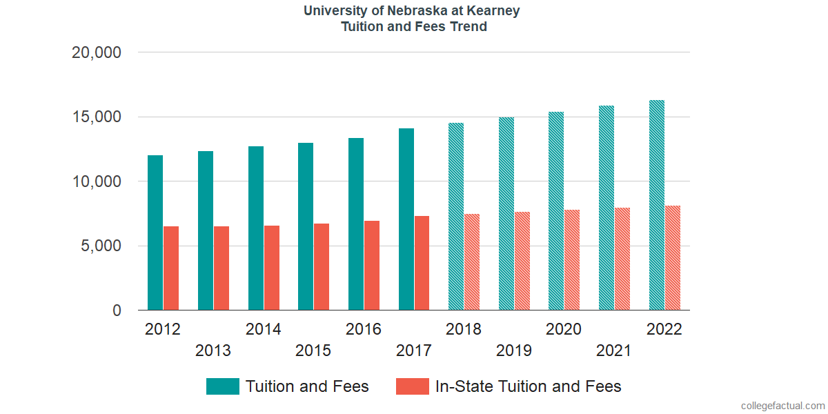 Tuition and Fees Trends at University of Nebraska at Kearney