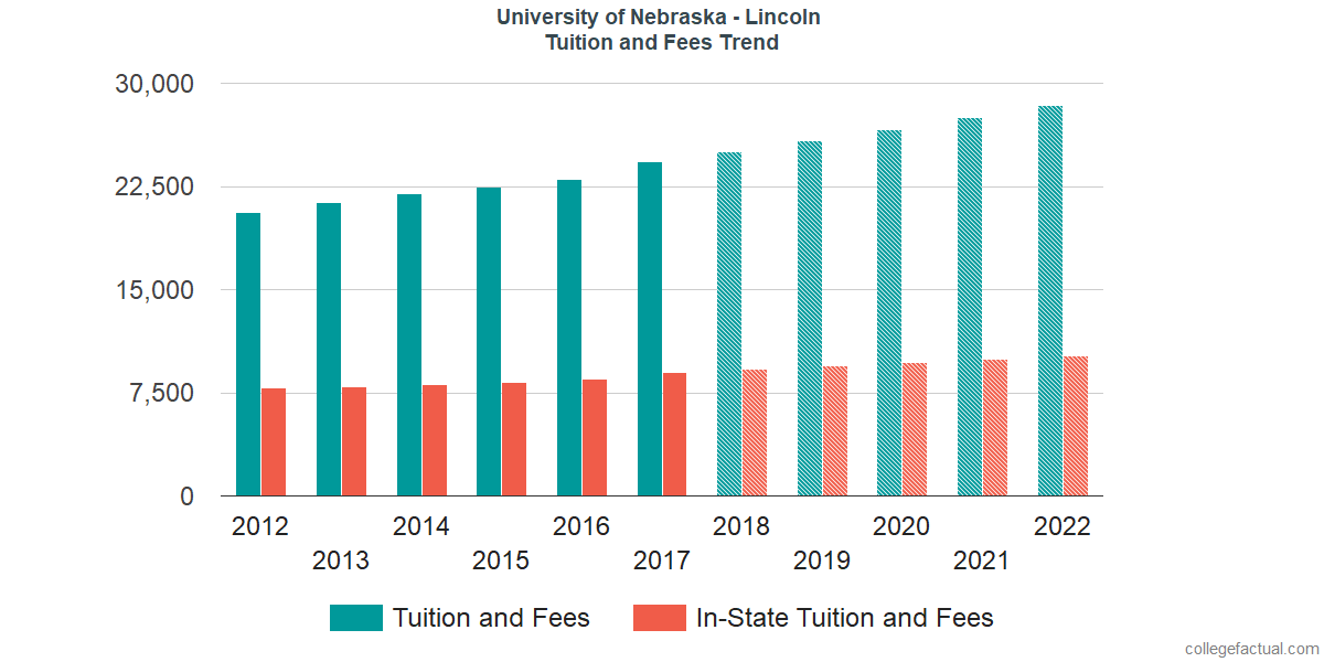 Tuition and Fees Trends at University of Nebraska - Lincoln