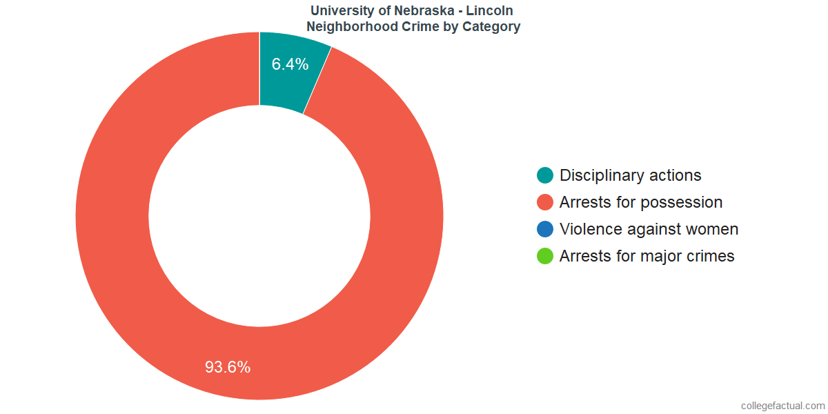Lincoln Neighborhood Crime and Safety Incidents at University of Nebraska - Lincoln by Category