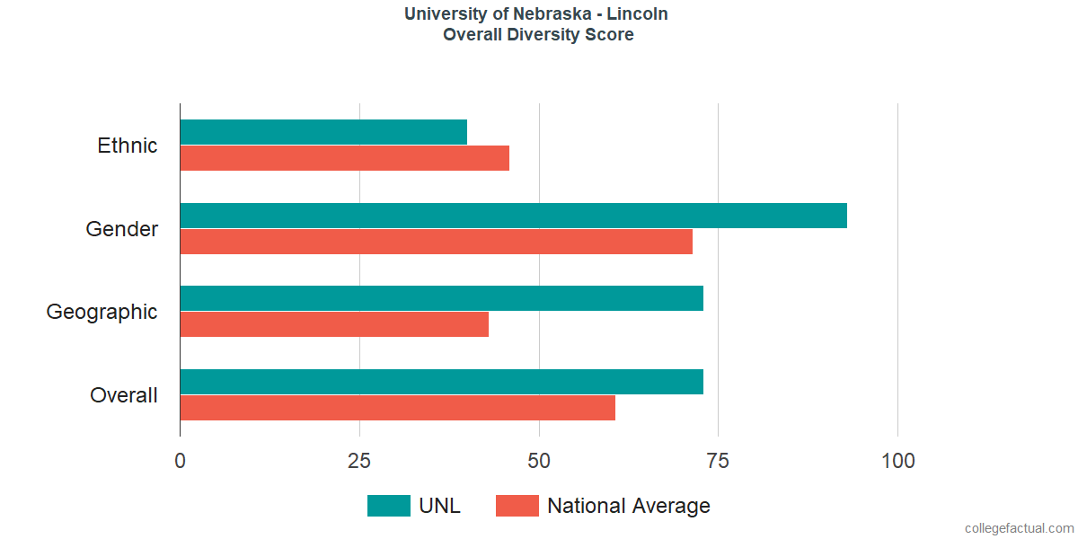 Overall Diversity at University of Nebraska - Lincoln