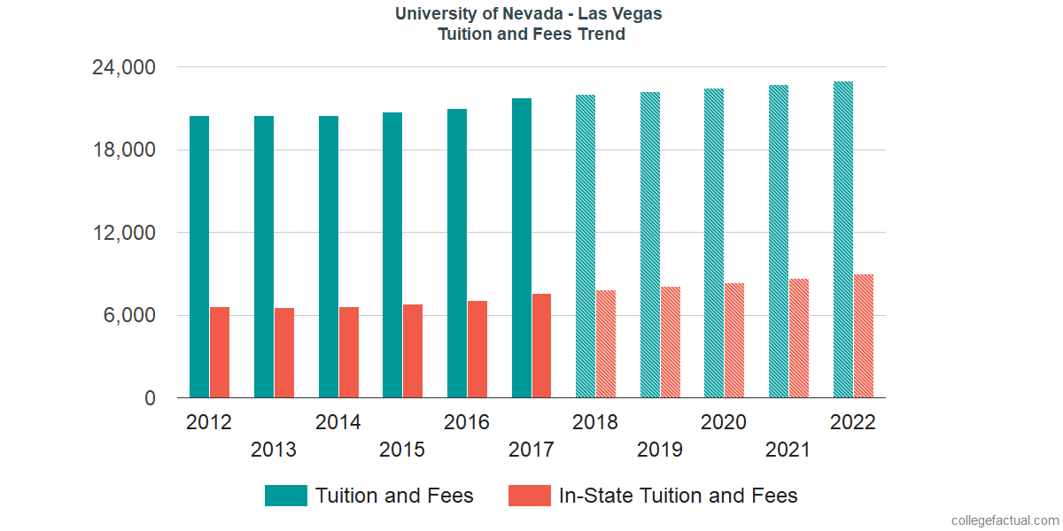 Tuition and Fees Trends at University of Nevada - Las Vegas