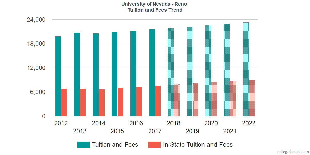 Tuition and Fees Trends at University of Nevada - Reno