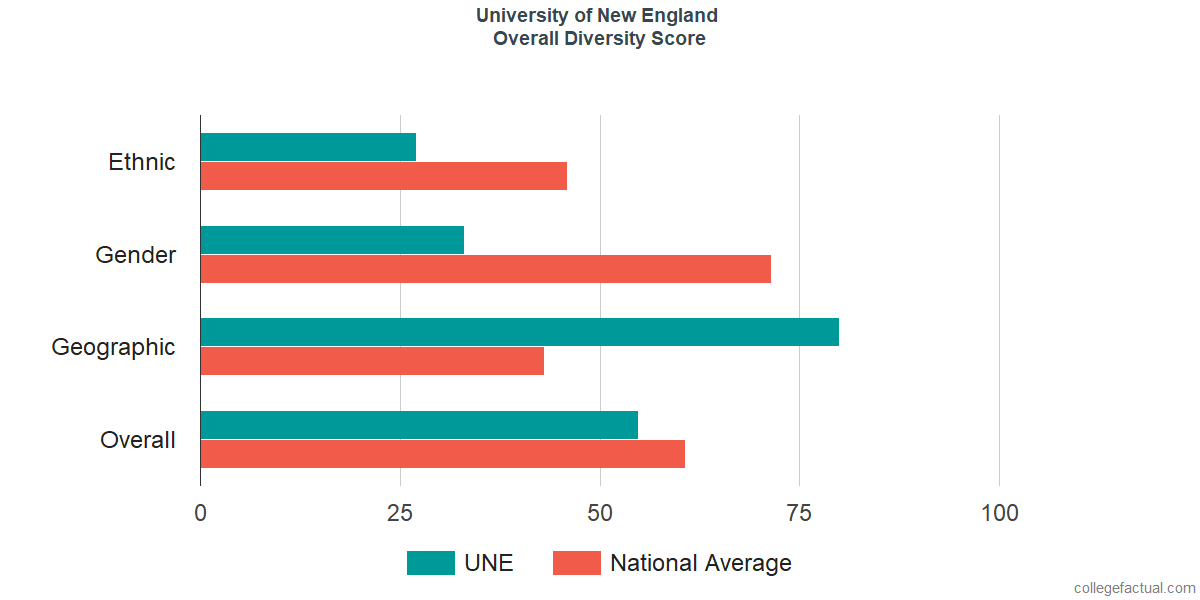 Overall Diversity at University of New England